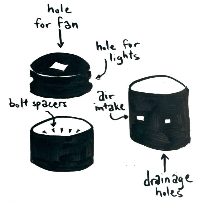 Bucket anatomy: holes for lights and fan in top part, holes for air intake in plant container, bolt spacers in water reservoir to hold up plant container.